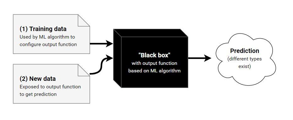 """ml black box""的图片搜索结果"